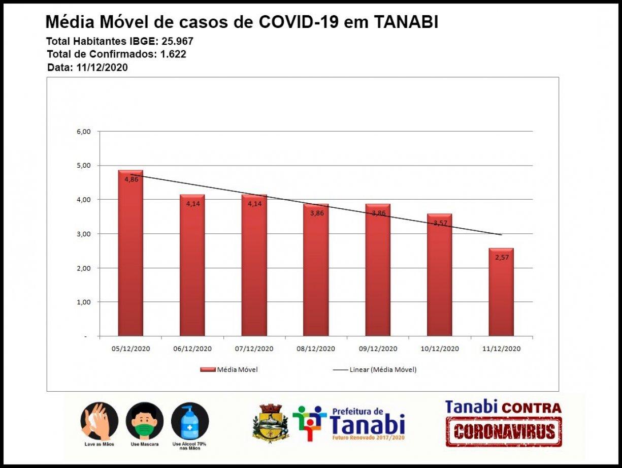Média móvel de novos casos de COVID19 em Tanabi - Dezembro