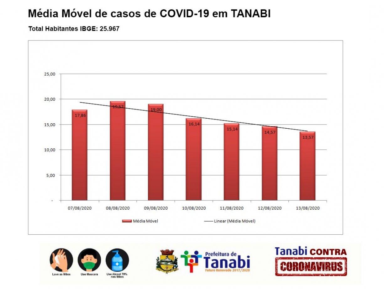 Média móvel de novos casos de COVID19 em Tanabi